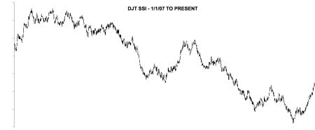 2007 PEAK - DJT SSI