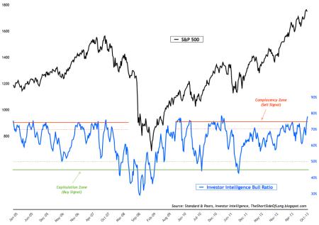 Investor Intelligence Bull Ratio 11-22-13