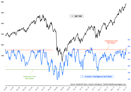 Investor Intelligence Bull Ratio 11-22-13