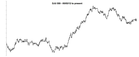 MAY 2012 - DJ UTILITIES SSI