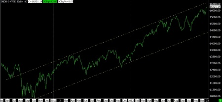 12-20-13 DJ IND DAILY SINCE OCT 2011