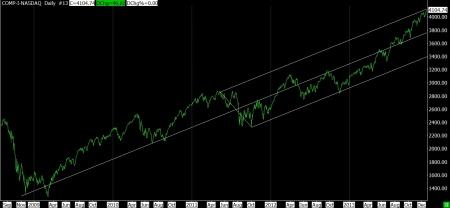 12-20-13 NASDAQ DAILY SINCE 2009