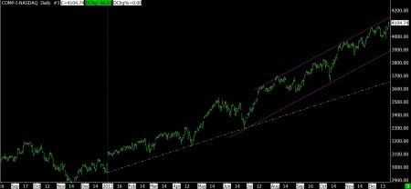 12-20-13 NASDAQ DAILY SINCE NOV 2012