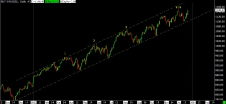 12-20-13 RUT DAILY SINCE NOV 2012