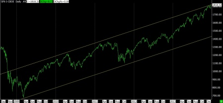 12-20-13 SPX DAILY SINCE 2009