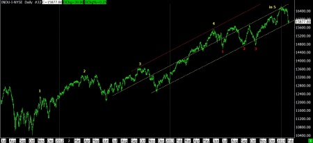 01-28-14 DJI DAILY COUNT
