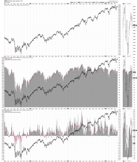 10.8 - SP 500 - HIGH LOW INDICATOR - CURRENT