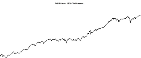 DJI Price - 1939 To 06:27:14
