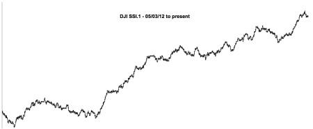 DJI SSI.1 - 05:03:12 to 06:28:14