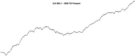 DJI SSI.1 - 1939 TO Present