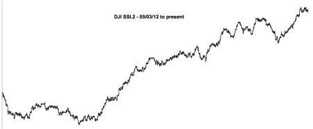 DJI SSI.2 - 05:03:12 to 06:28:14