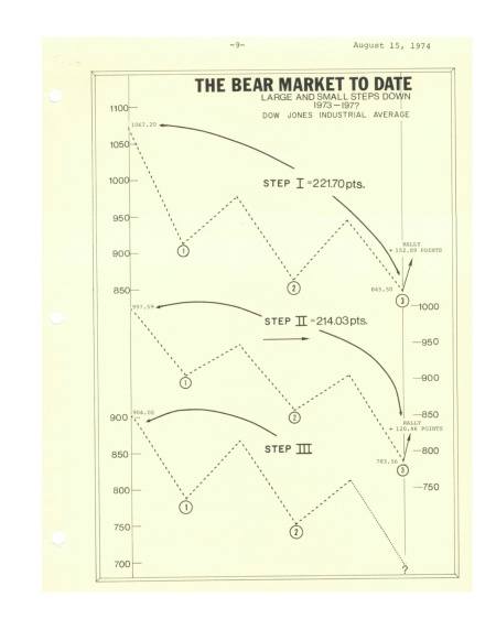 THE MARKET NOW- THE THREE STEP RULE IN ACTION (1974) 3