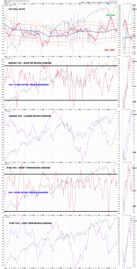 PAGE 1 CHART 7 - - PUT:CALL RATIO - COOK CUMULATIVE TICK INDICATOR FOR NYSE & NASDAQ